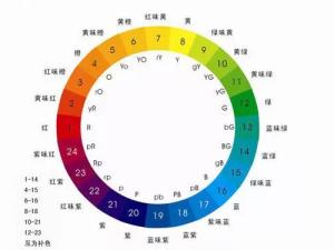 PPT设计必须懂的10种配色方法